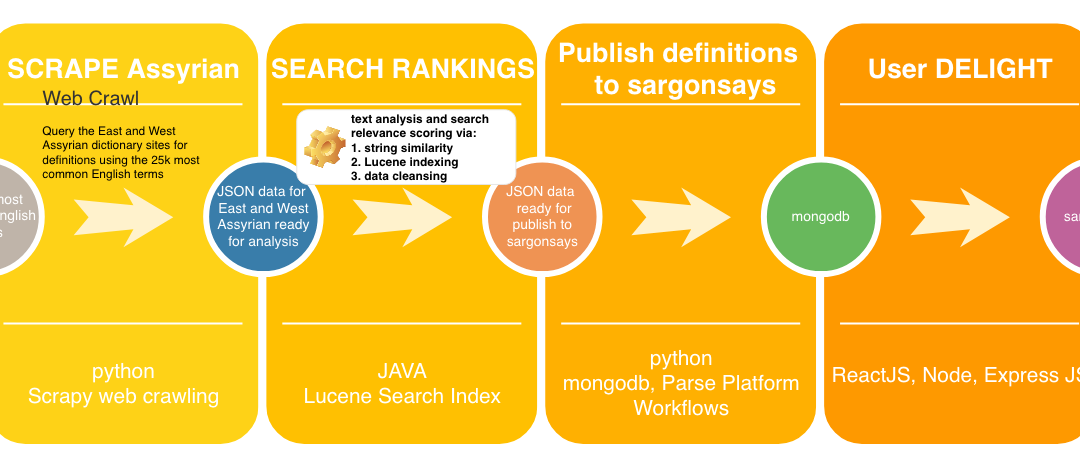Data Flow for sargonsays.com English to Assyrian Dictionary