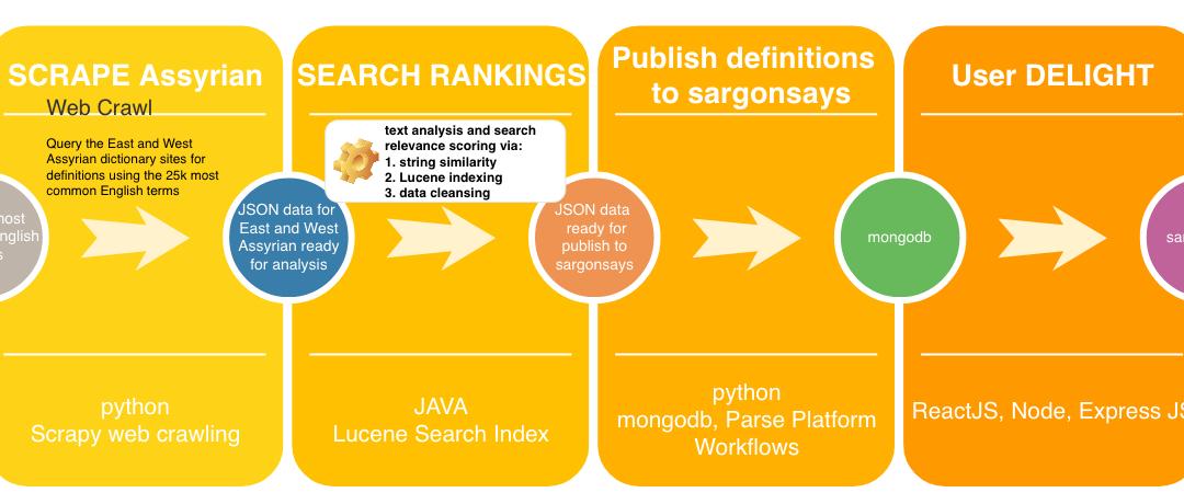 Data Flow for sargonsays.com English to Assyrian Dictionary